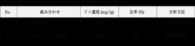 リン酸吸収